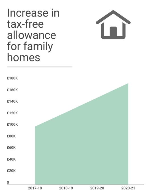 taxfreeallowance